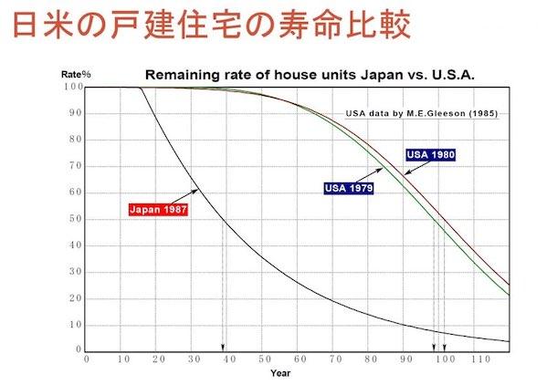 日本と欧米の建物の平均寿命